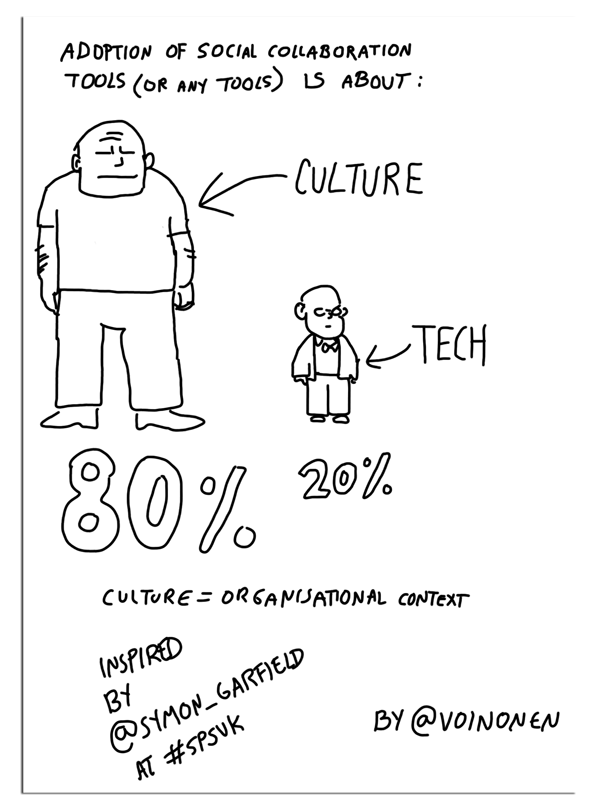 Culture vs tech in adoption of new technology